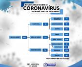Informe: Boletim Covid